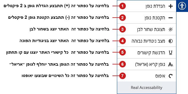 הסבר מפורט על תפריט ההנגשה, מה כל כפתור עושה בצורה מסודרת של מספרים עם כיתוב שמסביר ליד כל כפתור